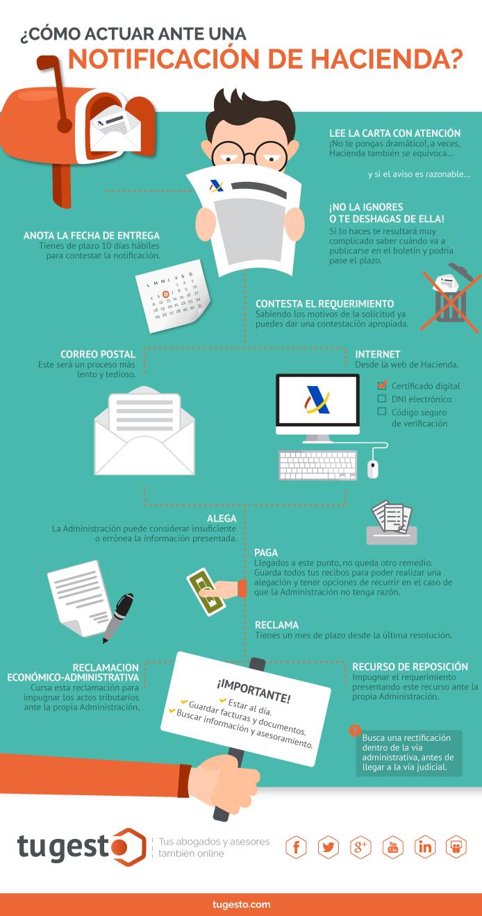 Infografía de cómo actuar ante una notificación de Hacienda