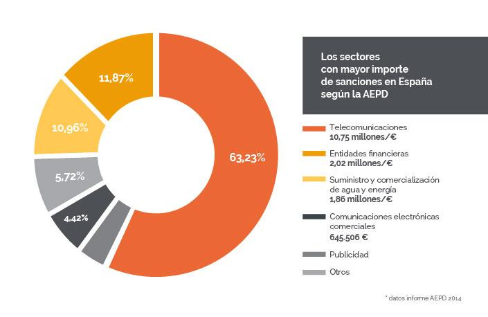 sectores-mayor-sanciones-AEPD