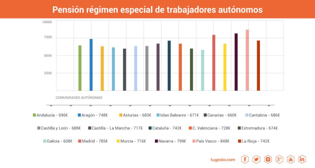 pension jubilacion autonomos