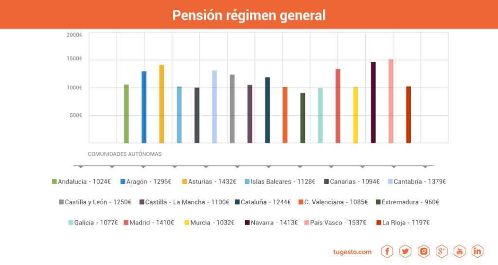 pension jubilacion regimen general