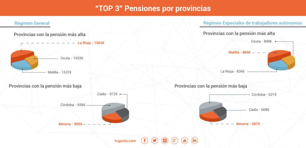 pension-jubilacion-autonomos-españa-tugesto