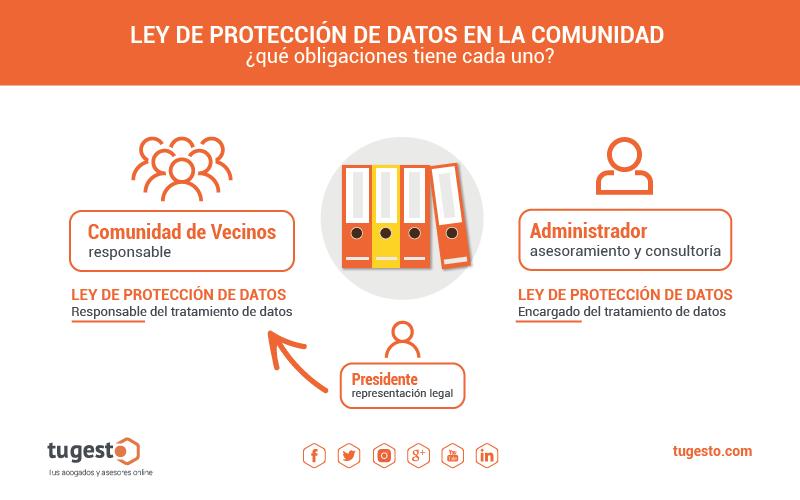 ley de protección de datos comunidad de vecinos