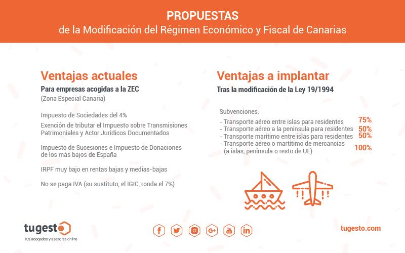 regimen fiscal canarias
